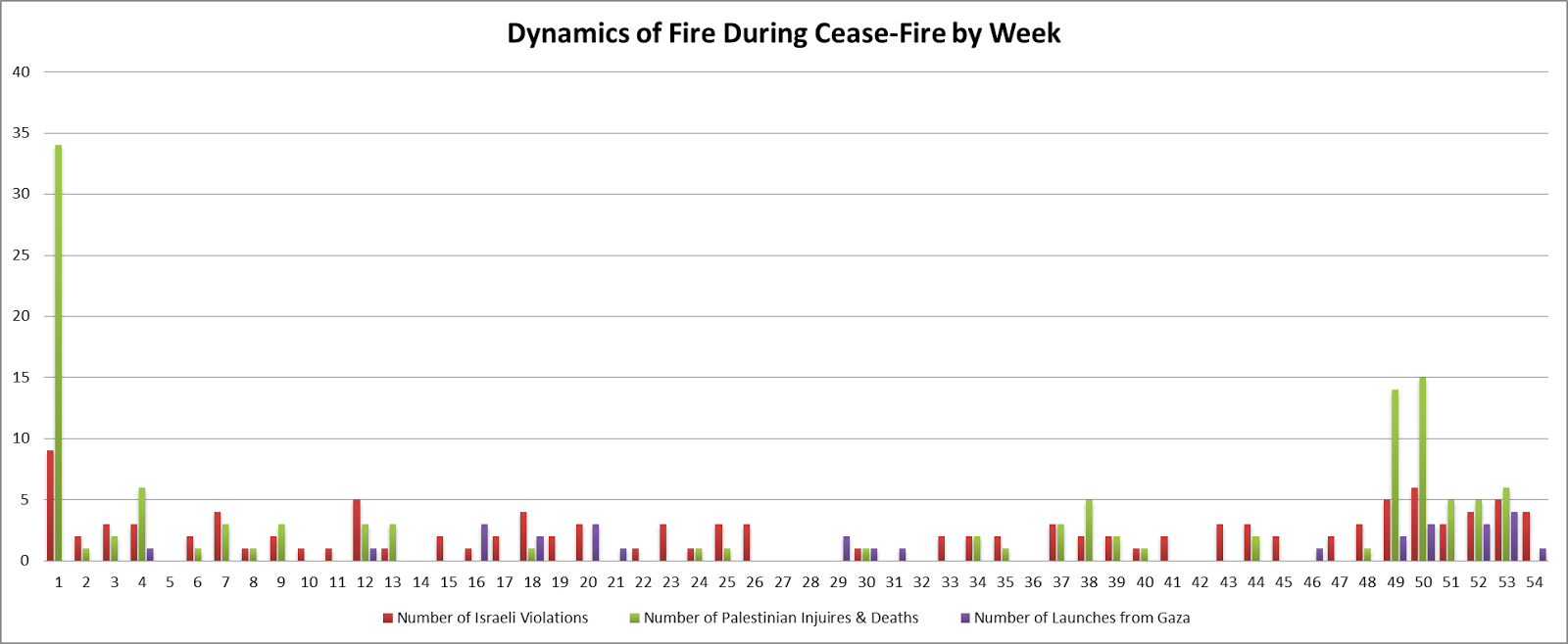 Dynamics of Ceasefire